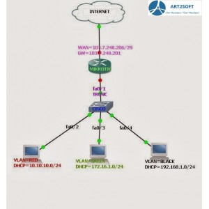 Mikrotik Router DHCP Server Configuration with VLAN